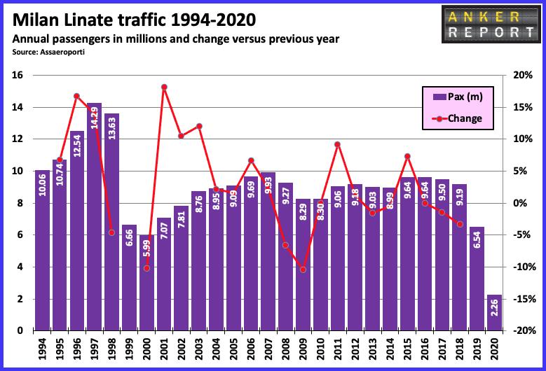 Milan Linate traffic 1994-2020