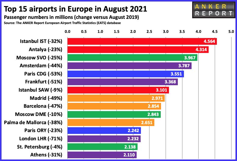 Top 15 Airports in Europe Aug 15