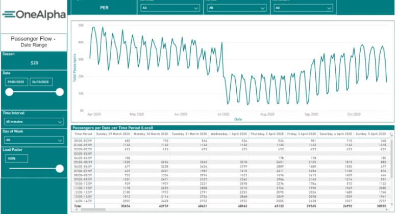 Passenger Flow by Season Report CHART