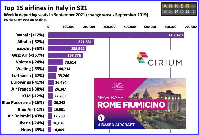 Top 15 airlines in Italy in S21