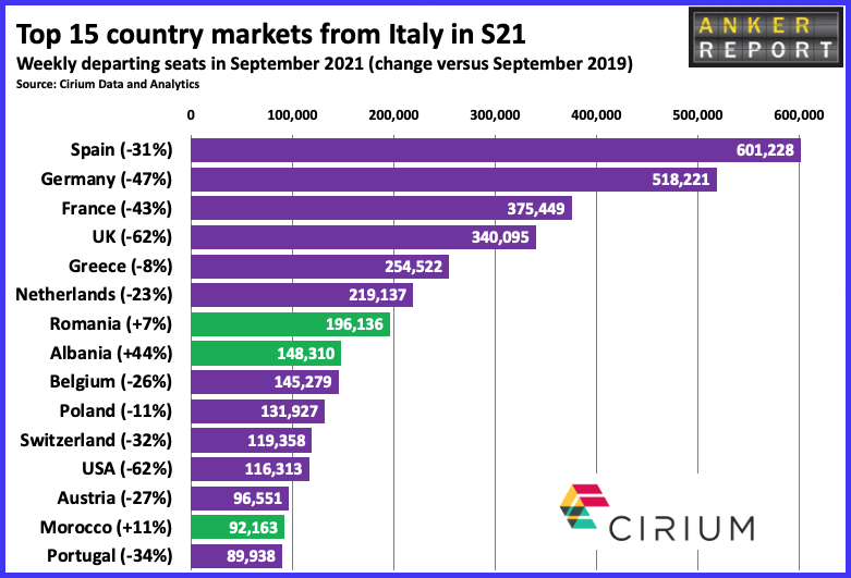 Top 15 country market from Italy in S21