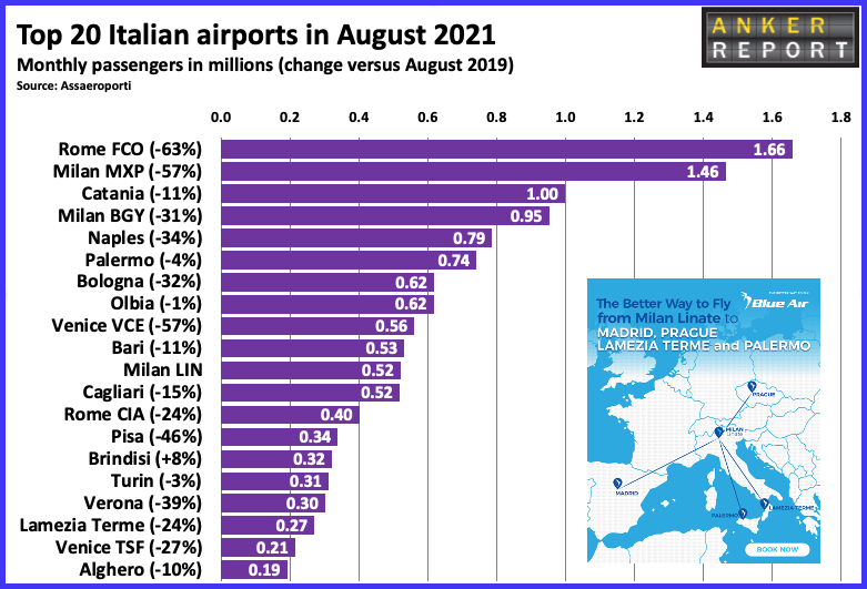 Top 20 Italian Airports in August 2021