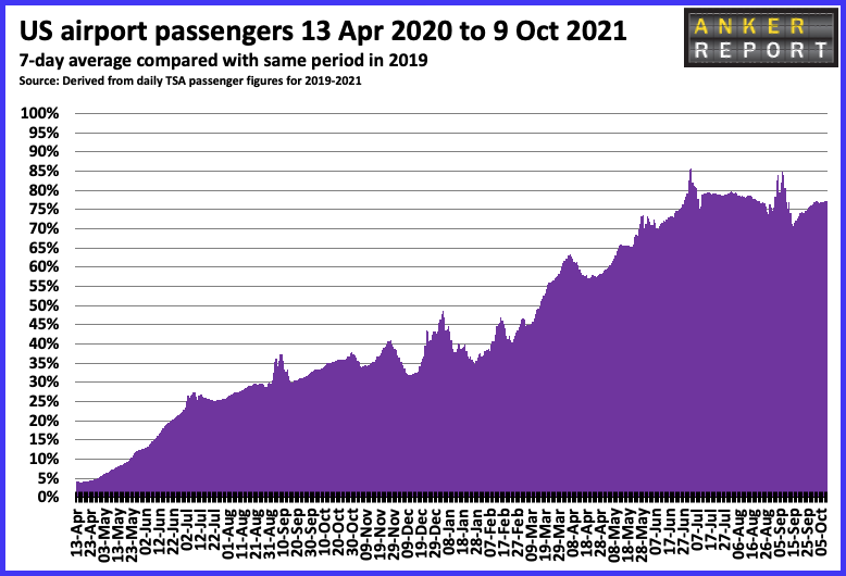 US Airport passengers 13th September - 19th October 2021