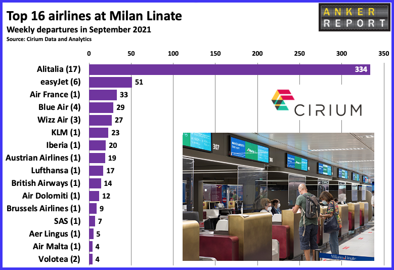 Top 16 airlines in Milan Linate