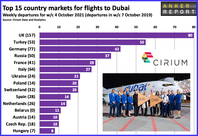 Top 15 country markets for flights to Dubai