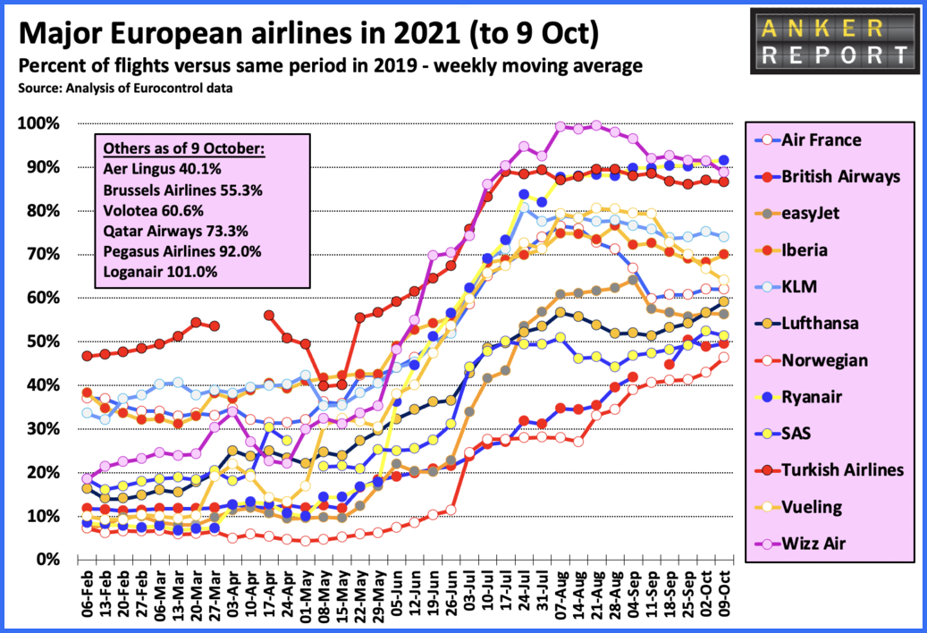 Major European airlines in 2021 to October