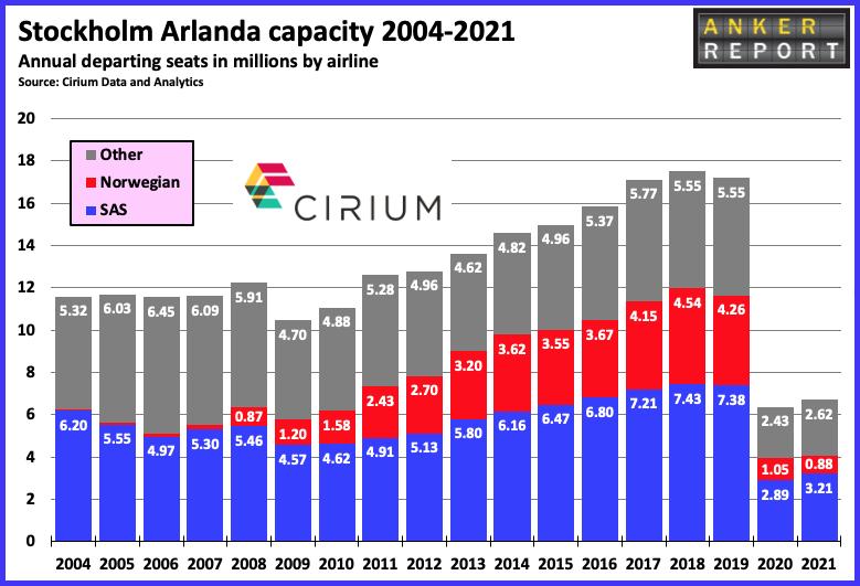 Stockholm Arlanda Capacity 2004 -2021