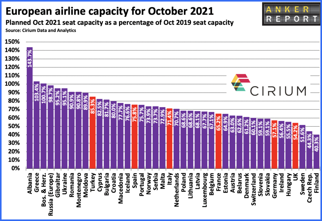 European airline capacity for October 2021