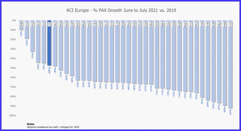 ACI Europe Passenger Growth June- July 2021