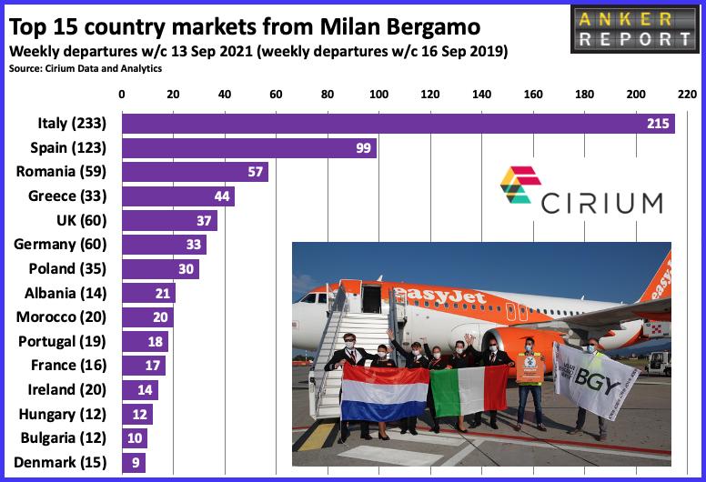 Top 15 country markets for Milan Bergamo